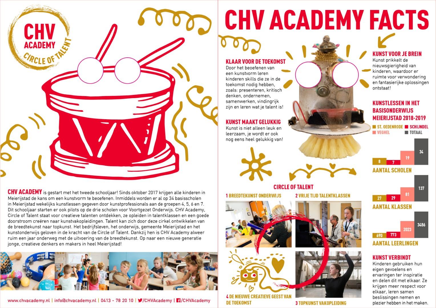CHV Academy