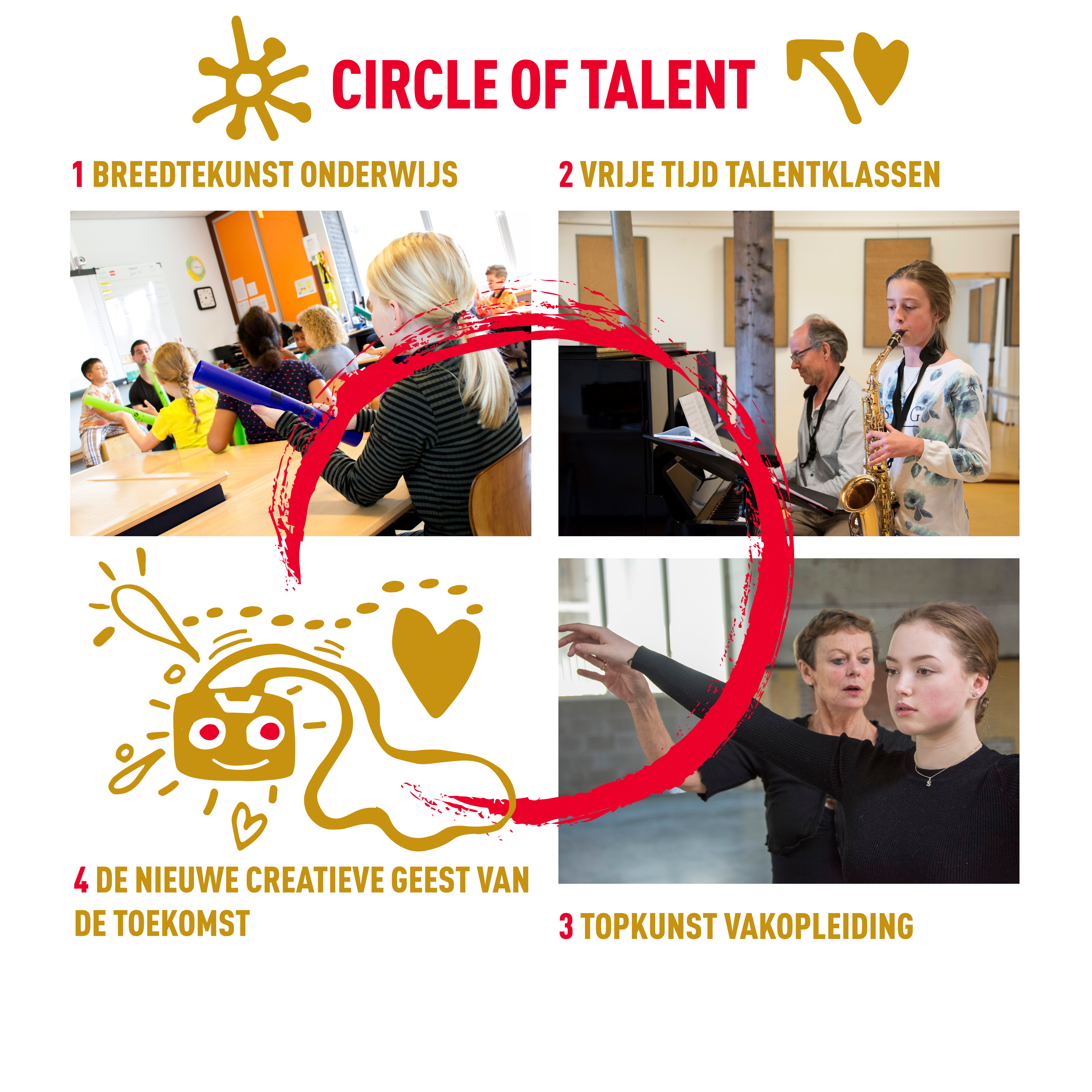 Visuele circle of talent 2019